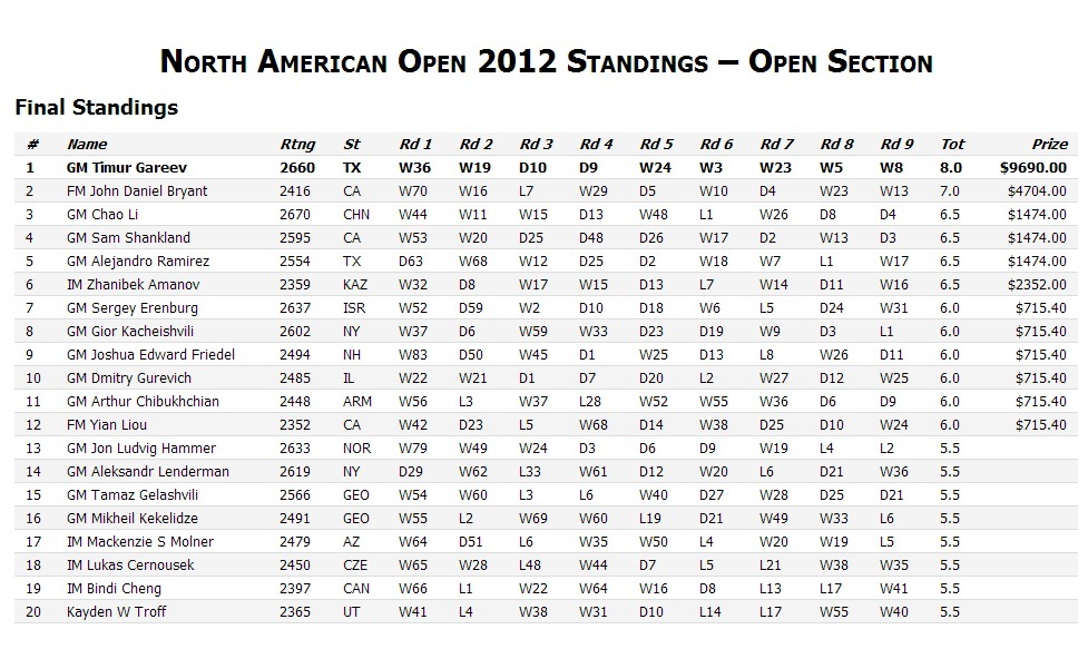 North America Open 2012